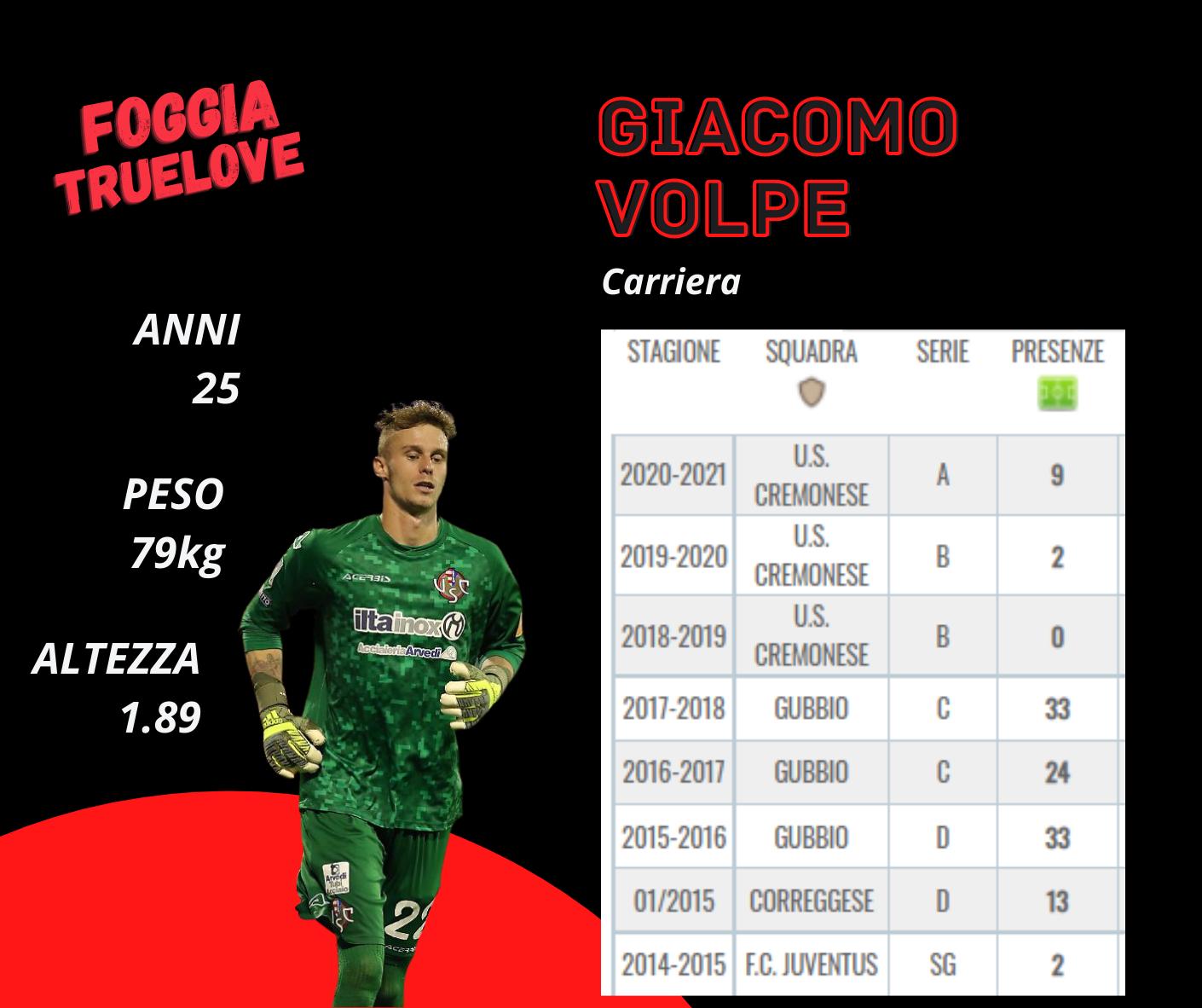 Foggia Calcio Colpo di Mercato Acquistato Giacomo Volpe Portiere ex Juventus